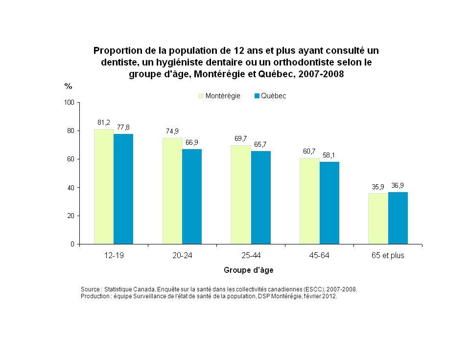 En 2007-2008, la fréquentation chez le dentiste, l'hygiéniste dentaire ou l'orthodontiste au cours des 12 derniers mois diminue avec l'âge. En Montérégie, elle passe d'environ 81 % chez les 12-19 ans à seulement 36 % chez les 65 ans et plus.