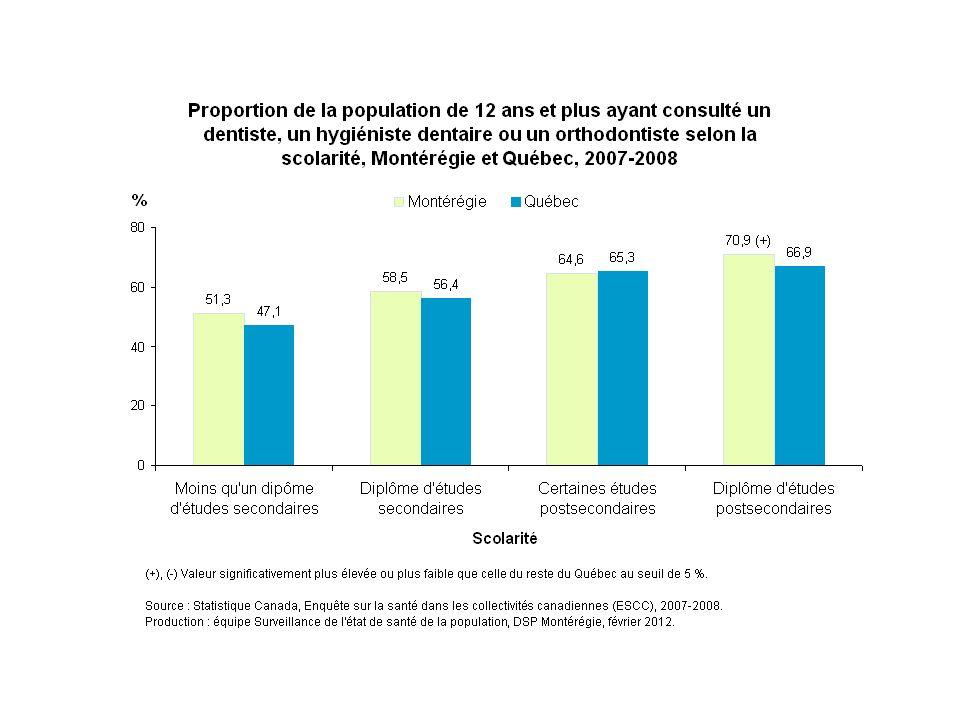 En 2007-2008, la fréquentation chez le dentiste, l'hygiéniste dentaire ou l'orthodontiste au cours des 12 derniers mois est associée à la scolarité. En Montérégie, elle passe d'environ 51 % chez les personnes n'ayant pas un diplôme d'études secondaires à 71 % chez celles détenant un diplôme d'études postsecondaires (collégiales ou universitaires).