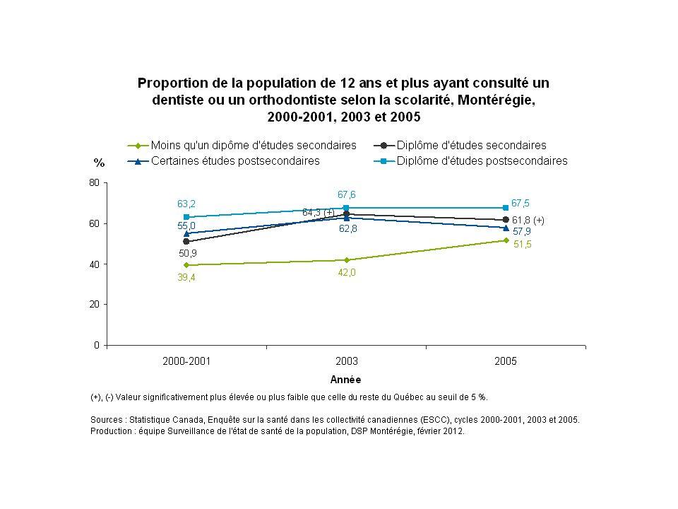 Les données de 2000-2001 à 2005 sont compatibles avec celles de 2007-2008; la proportion de Montérégiens de  12 ans ayant consulté un dentiste ou un orthodontiste au cours des 12 derniers mois est généralement plus élevée chez les personnes davantage scolarisées.