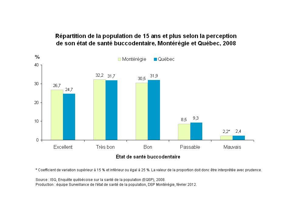 En 2008, en Montérégie comme au Québec, environ le quart des personnes de 15 ans et plus considèrent leur état de santé buccodentaire comme étant excellent, tandis qu'un peu plus de 60 % le perçoivent comme étant très bon ou bon. Environ une personne sur 10 considère que leur état de santé buccodentaire est passable ou mauvais.