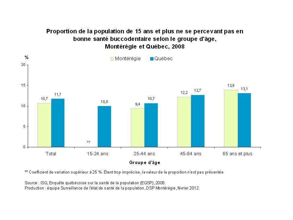 En Montérégie, la proportion de la population de 15 ans et plus ne percevant pas en bonne santé buccodentaire varie entre 9 % et 14 % chez les 65 ans et plus. On ne détecte pas de différence entre la Montérégie et le reste du Québec pour chaque groupe d'âge.