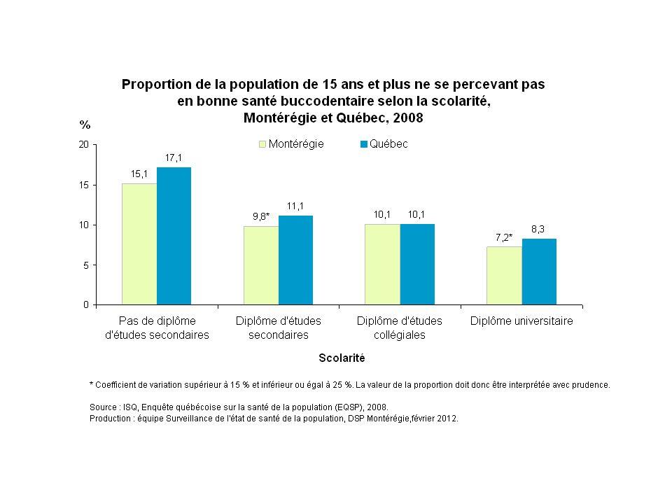 En 2008, la scolarité est associée à la perception de la santé buccodentaire. En effet, en Montérégie, environ 15 % des personnes n'ayant pas de diplôme d'études secondaires ne se perçoivent pas en bonne santé buccodentaire. Cette proportion oscille entre 7 % et 10 % chez les Montérégiens possédant un diplôme, quel qu'il soit.