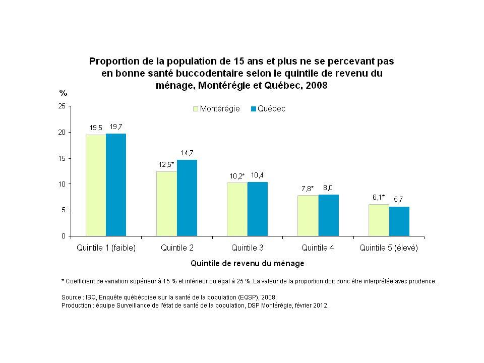 En 2008, un Montérégien sur cinq (20 %) ne se perçoit pas en bonne santé buccodentaire chez ceux dont les revenu du ménage sont parmi les plus faibles (quintile 1). Dans les autres groupes, la proportion de Montérégiens de 15 ans et plus ne se percevant pas en bonne santé buccodentaire est respectivement de 13 %, 10 %, 8 % et 6 % dans les quintiles 2, 3, 4 et 5.