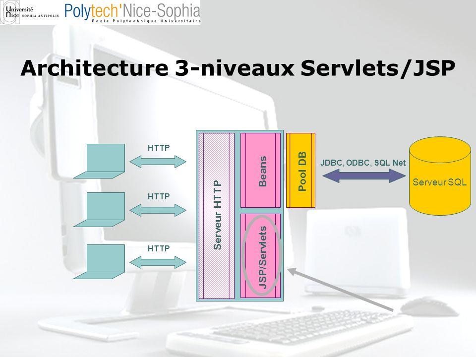 Architecture 3-niveaux Servlets/JSP