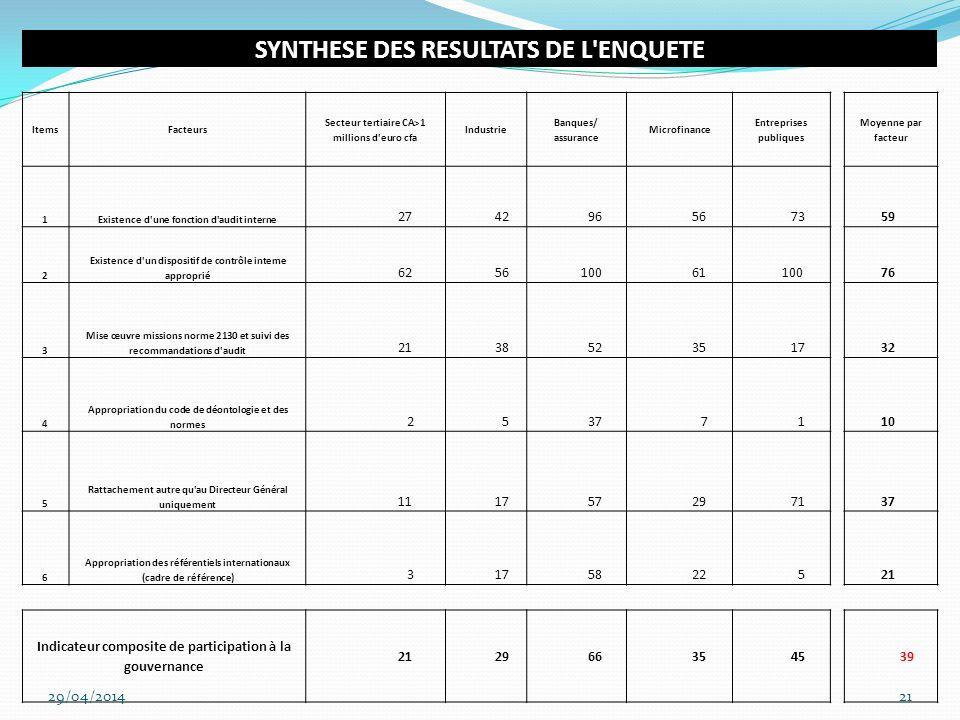 SYNTHESE DES RESULTATS DE L ENQUETE