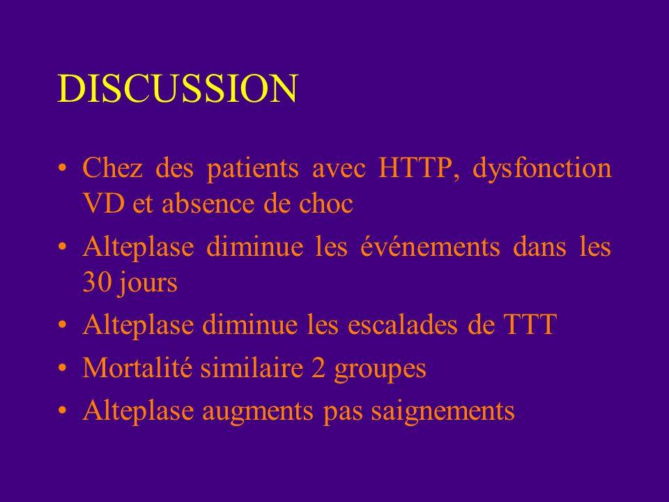 DISCUSSION Chez des patients avec HTTP, dysfonction VD et absence de choc. Alteplase diminue les événements dans les 30 jours.