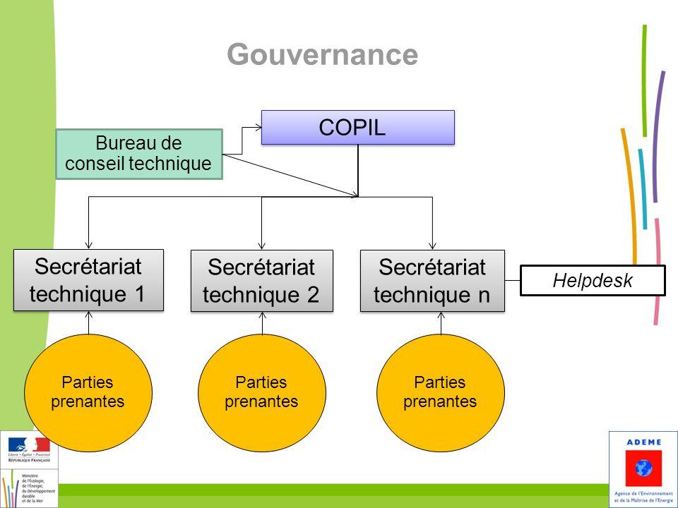 Gouvernance COPIL Secrétariat technique 1 Secrétariat technique 2