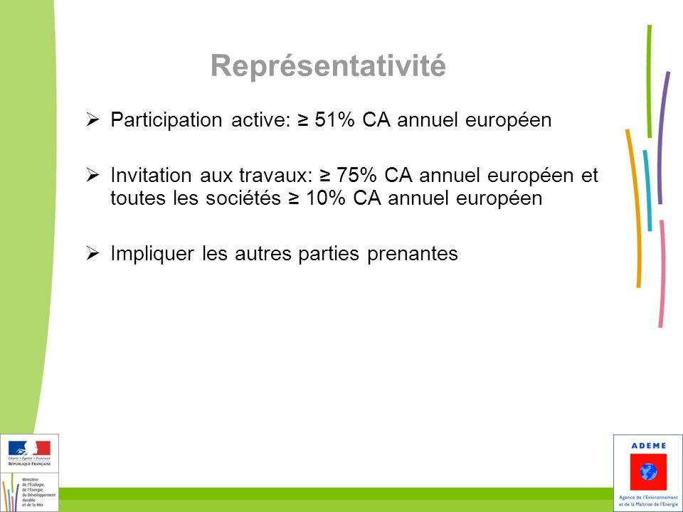 Représentativité Participation active: ≥ 51% CA annuel européen
