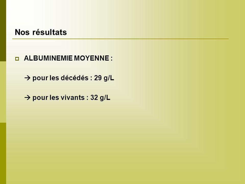 Nos résultats ALBUMINEMIE MOYENNE :  pour les décédés : 29 g/L