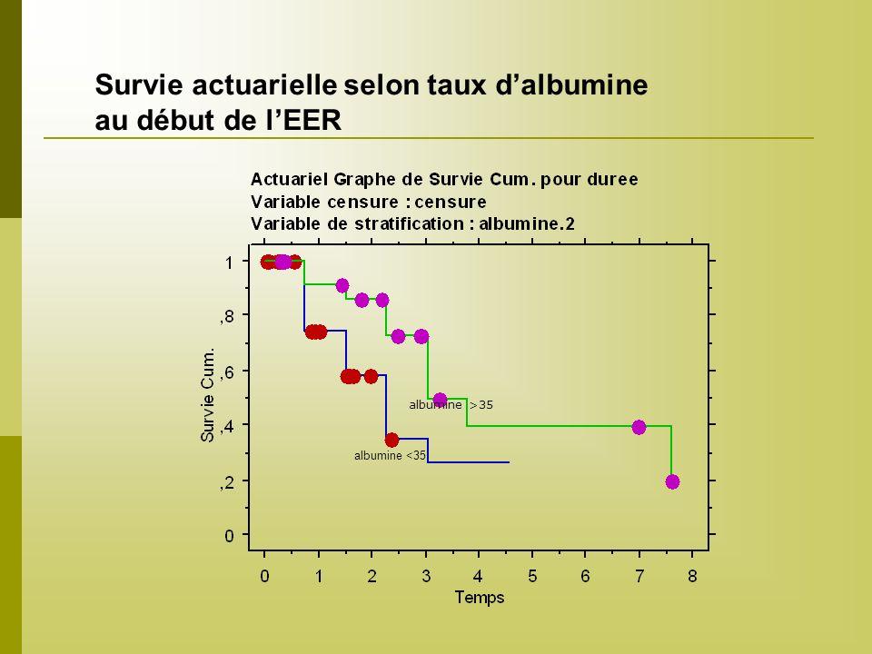 Survie actuarielle selon taux d'albumine au début de l'EER