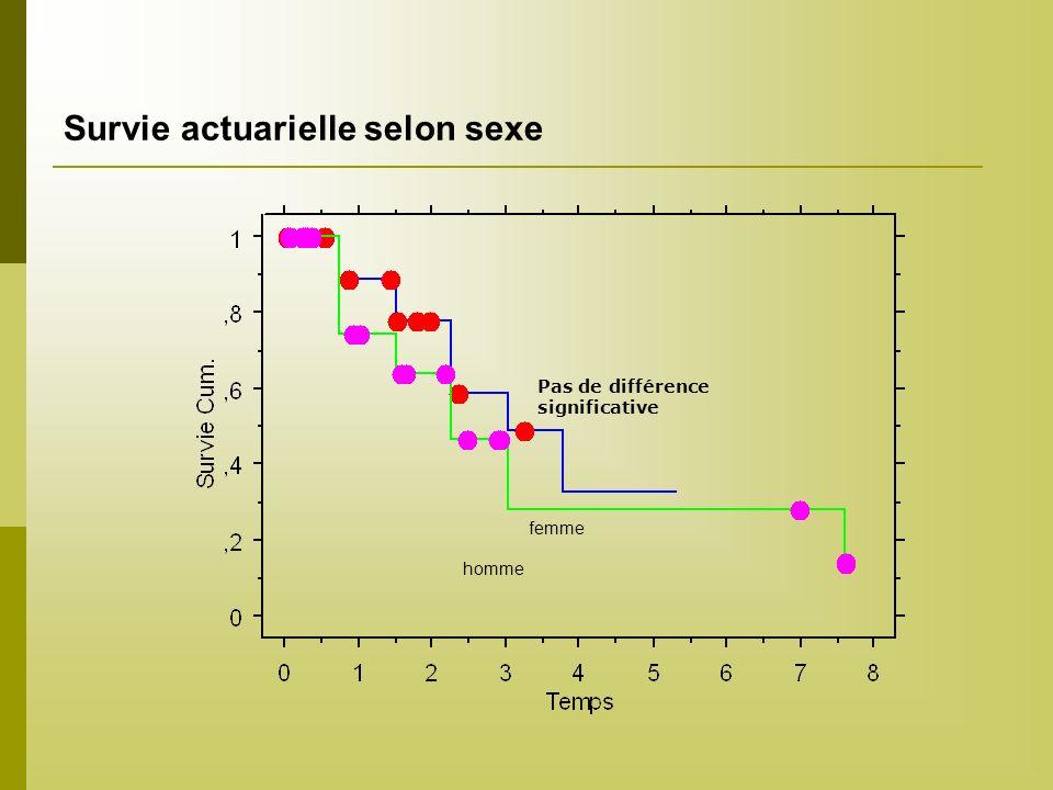 Survie actuarielle selon sexe