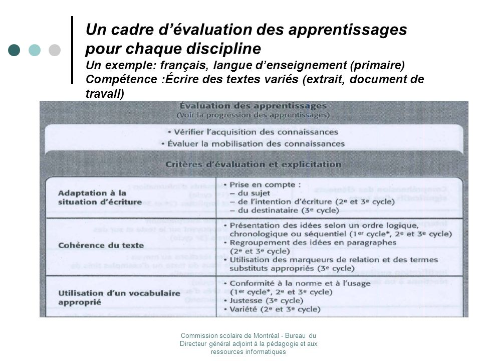 Un cadre d'évaluation des apprentissages pour chaque discipline Un exemple: français, langue d'enseignement (primaire) Compétence :Écrire des textes variés (extrait, document de travail)