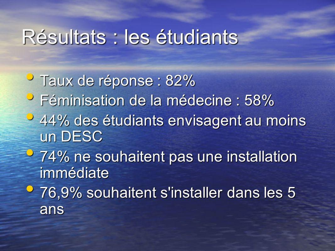 Résultats : les étudiants