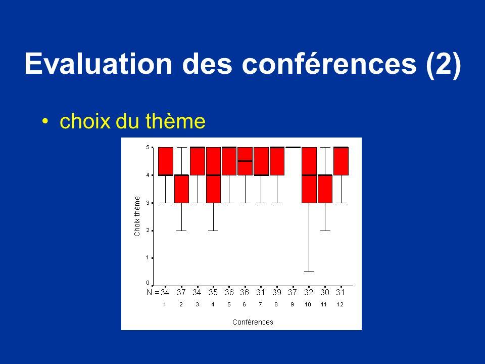 Evaluation des conférences (2)