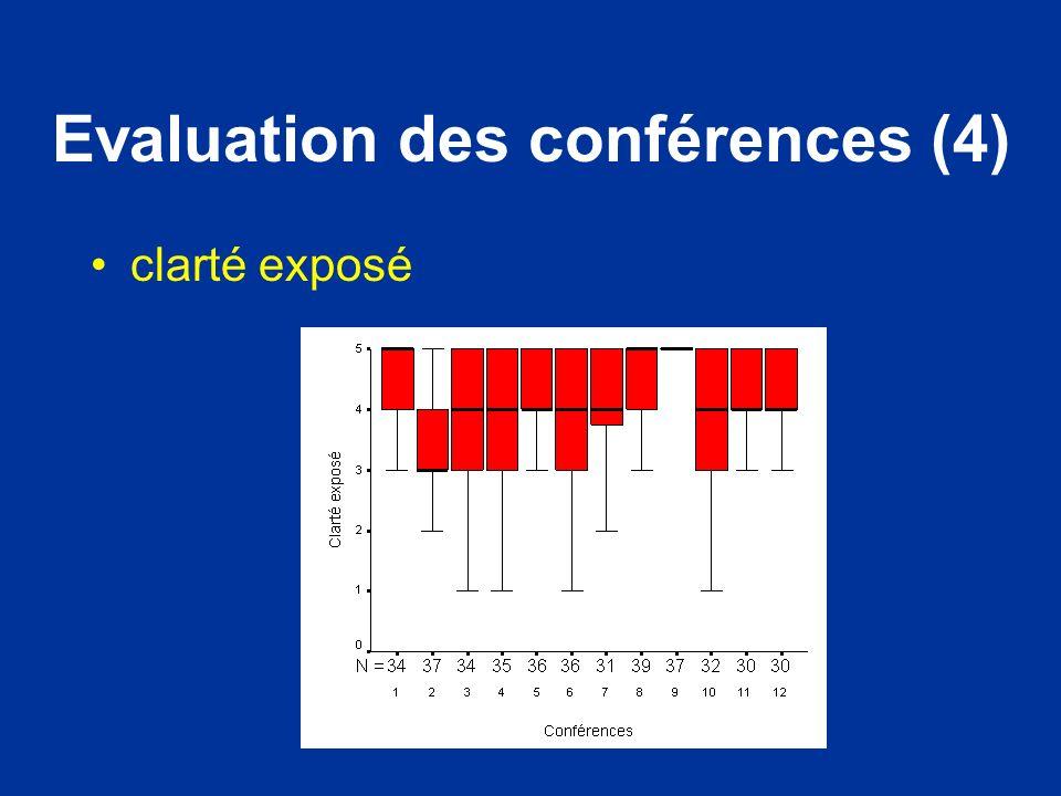 Evaluation des conférences (4)