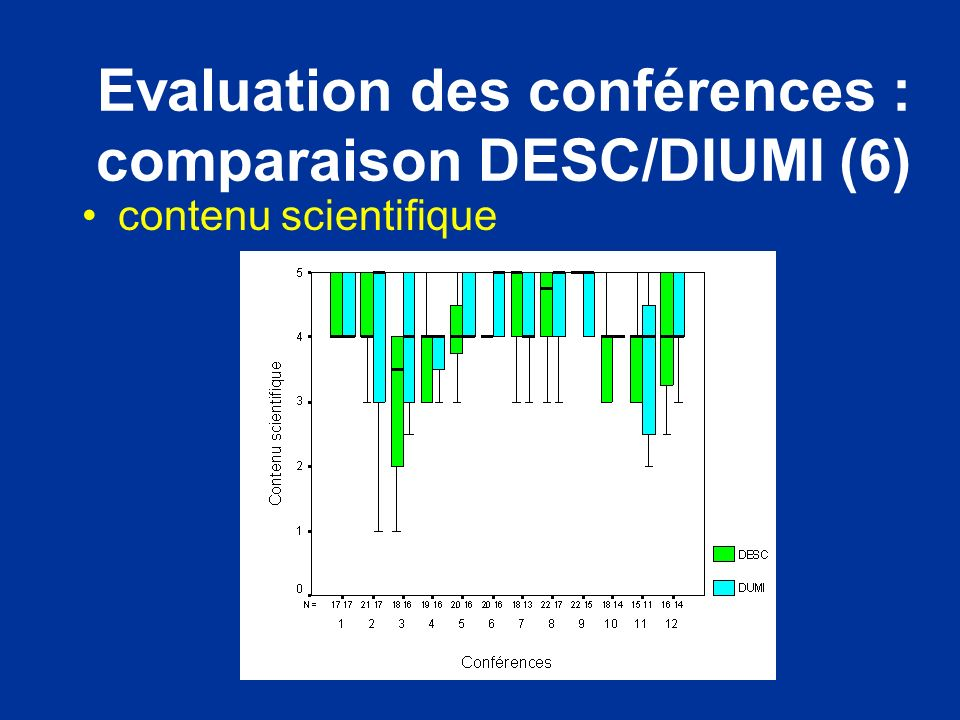 Evaluation des conférences : comparaison DESC/DIUMI (6)