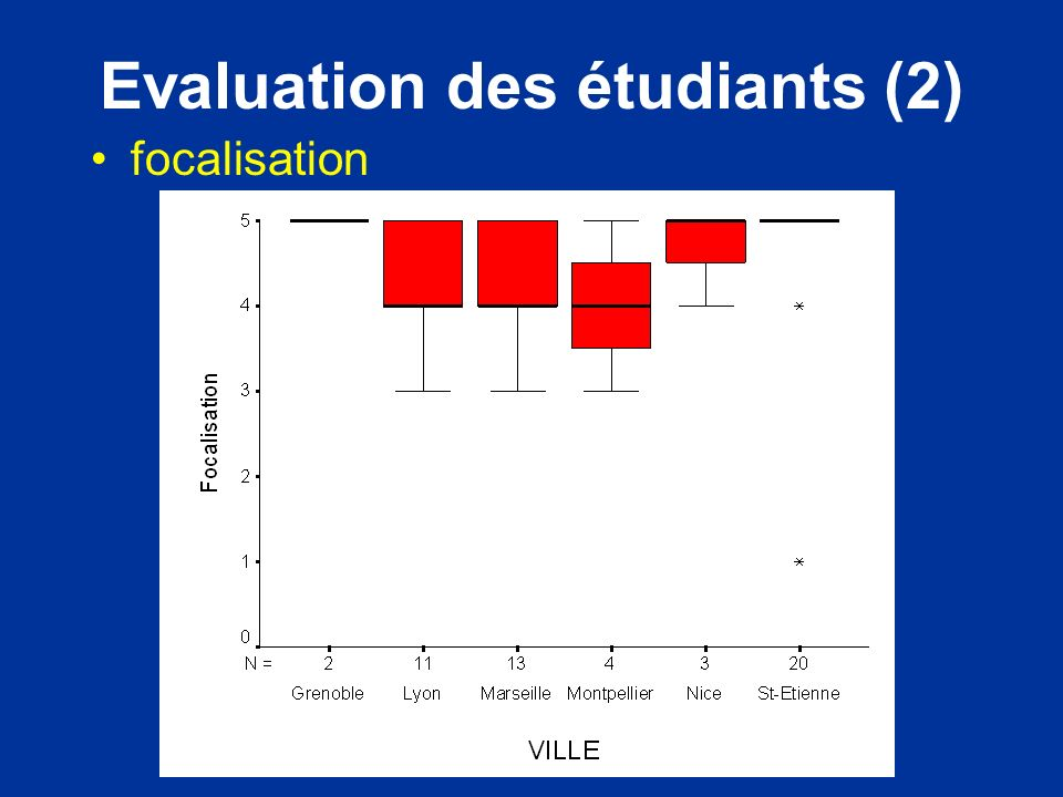 Evaluation des étudiants (2)