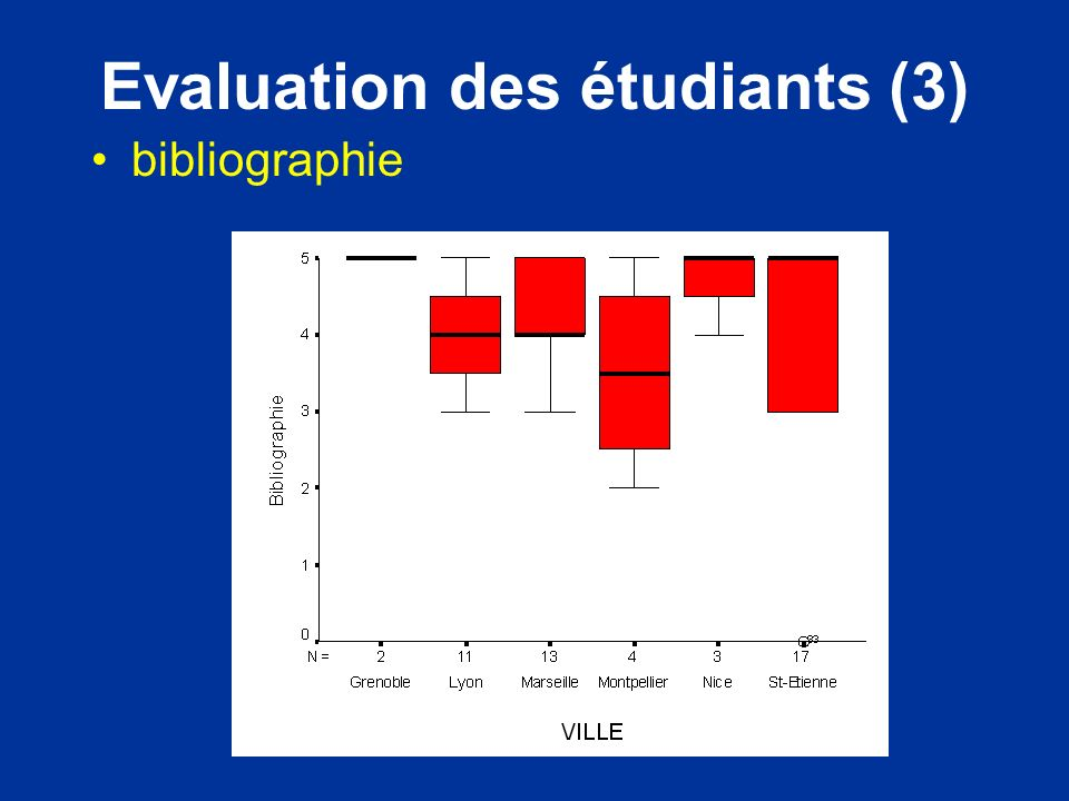 Evaluation des étudiants (3)