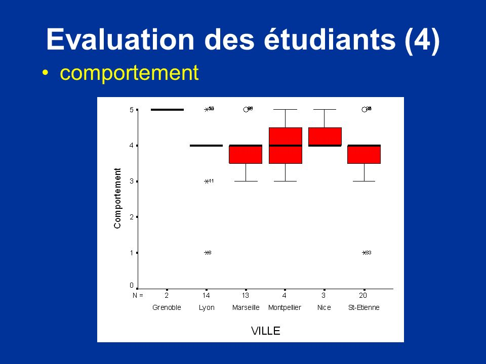Evaluation des étudiants (4)