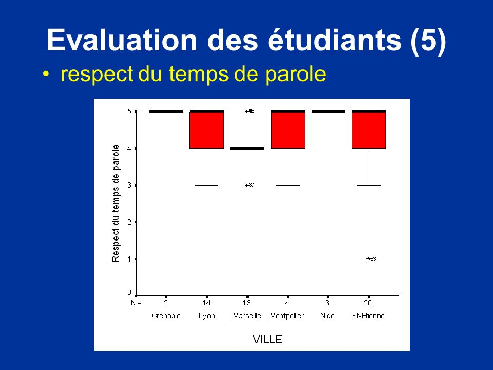 Evaluation des étudiants (5)