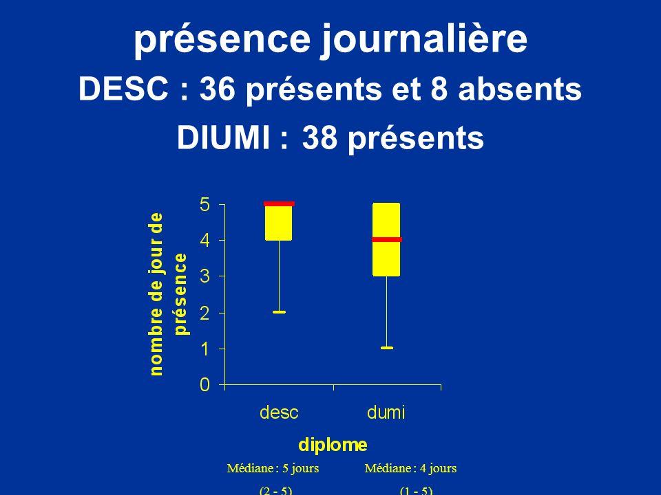 présence journalière DESC : 36 présents et 8 absents DIUMI : 38 présents
