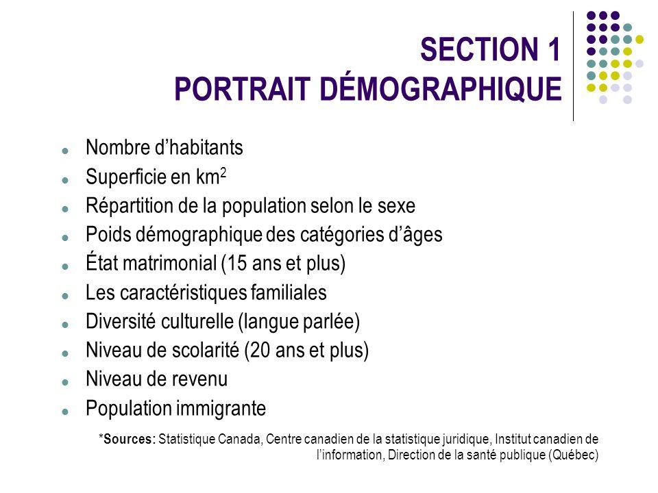 SECTION 1 PORTRAIT DÉMOGRAPHIQUE