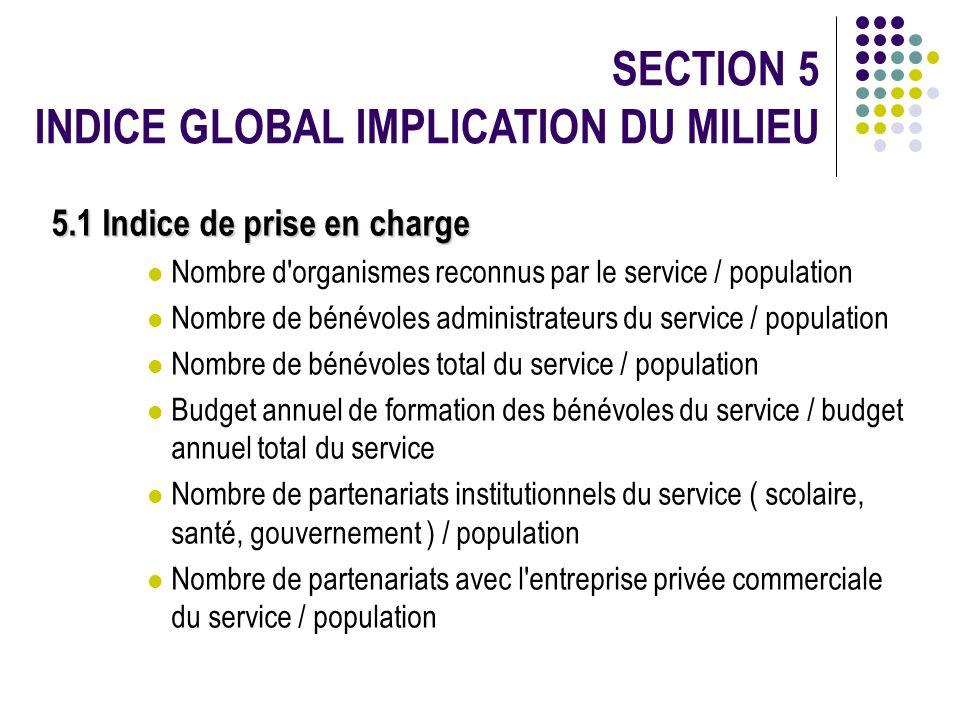 SECTION 5 INDICE GLOBAL IMPLICATION DU MILIEU