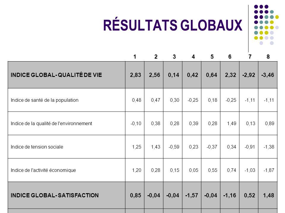 RÉSULTATS GLOBAUX 1 2 3 4 5 6 7 8 INDICE GLOBAL- QUALITÉ DE VIE 2,83