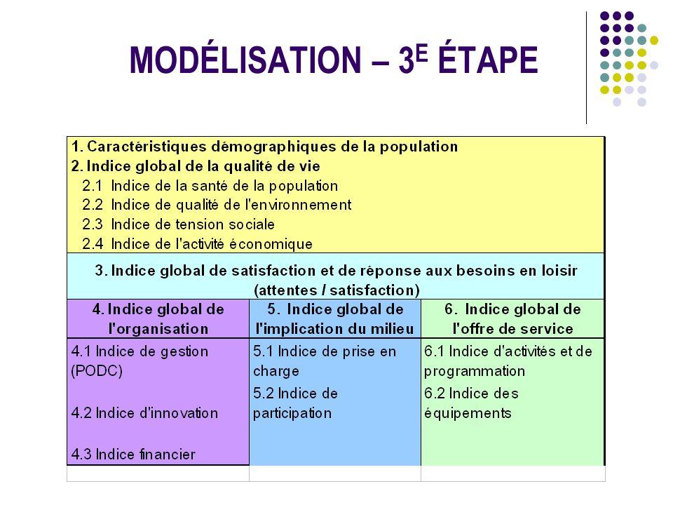 MODÉLISATION – 3E ÉTAPE