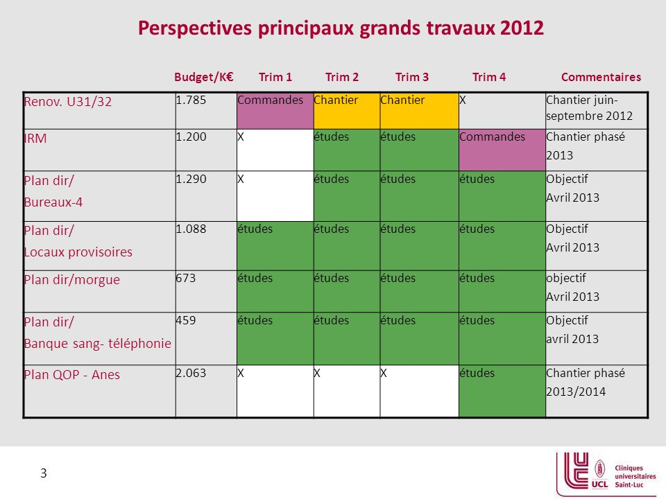 Perspectives principaux grands travaux 2012