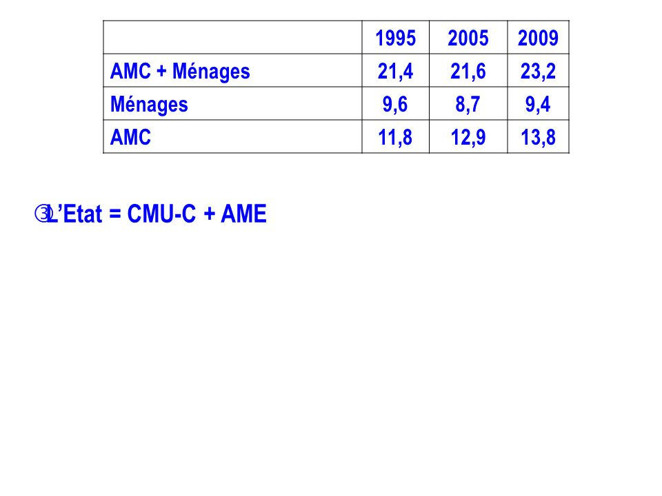 L'Etat = CMU-C + AME 1995 2005 2009 AMC + Ménages 21,4 21,6 23,2
