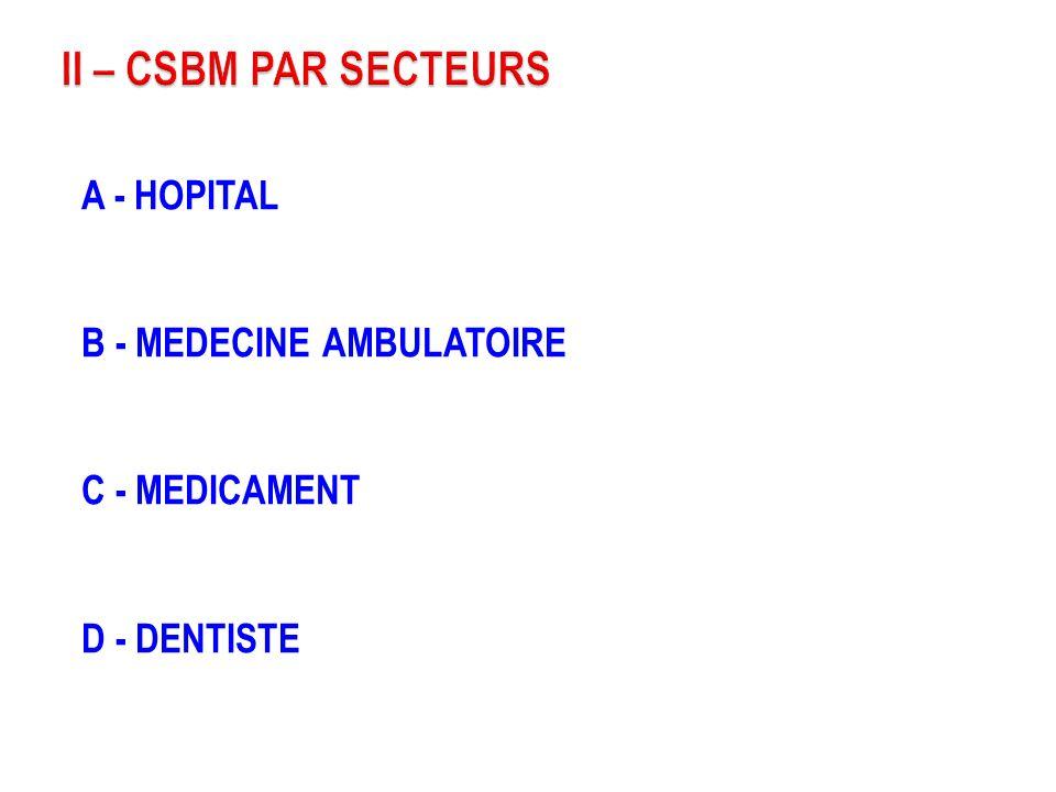 II – CSBM PAR SECTEURS A - HOPITAL B - MEDECINE AMBULATOIRE