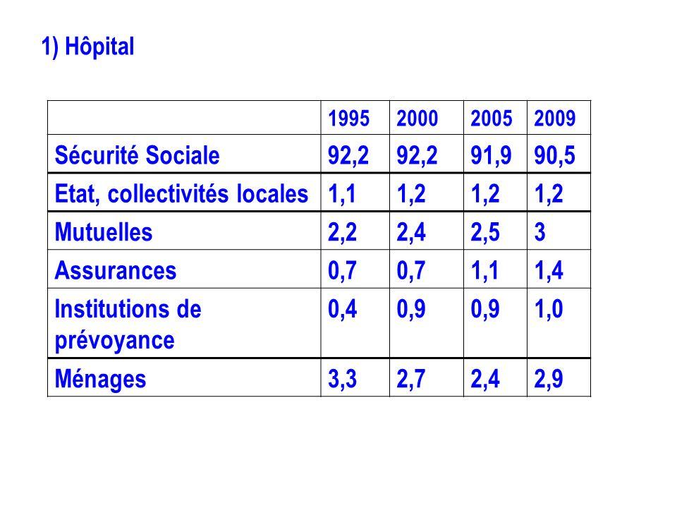 Etat, collectivités locales 1,1 1,2 Mutuelles 2,2 2,4 2,5 3 Assurances