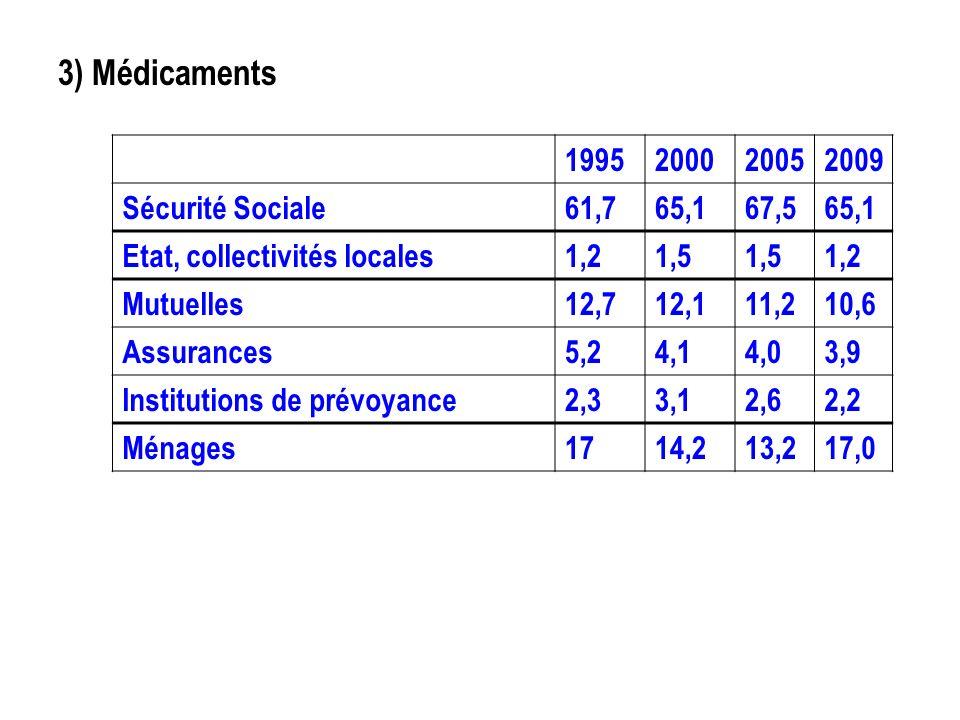 3) Médicaments Source : Drees 1995 2000 2005 2009 Sécurité Sociale