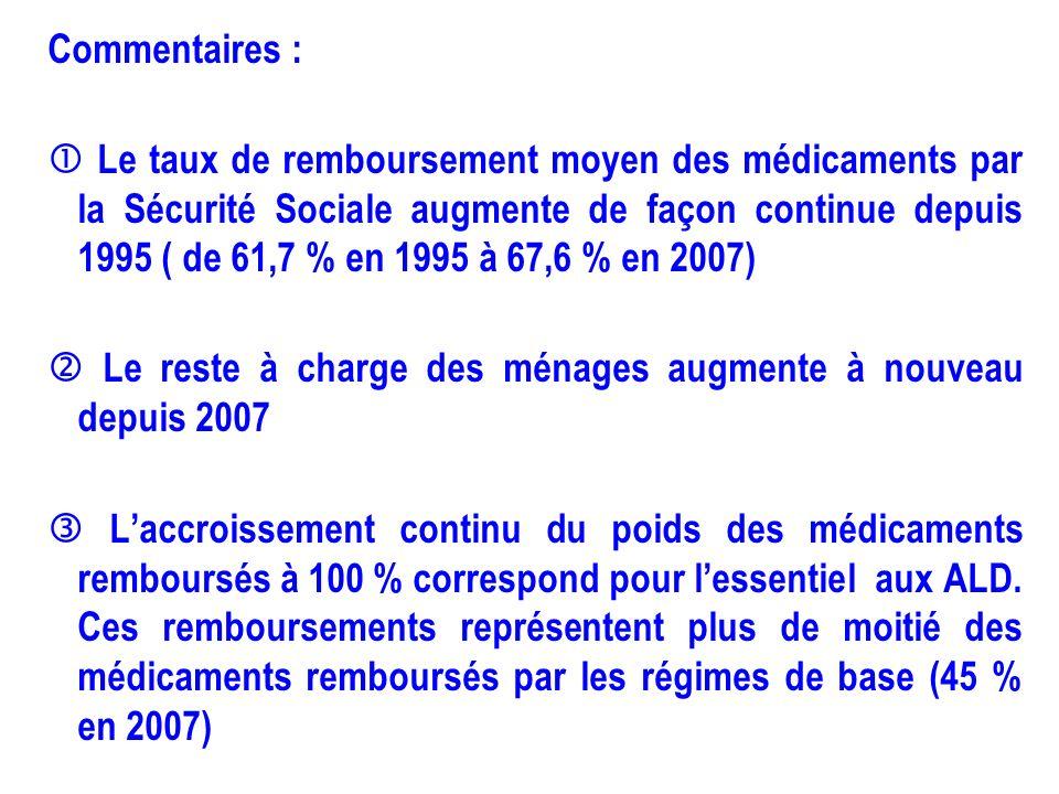 Financement des depenses de sante csbm ppt video - Plafonds securite sociale depuis 1980 ...