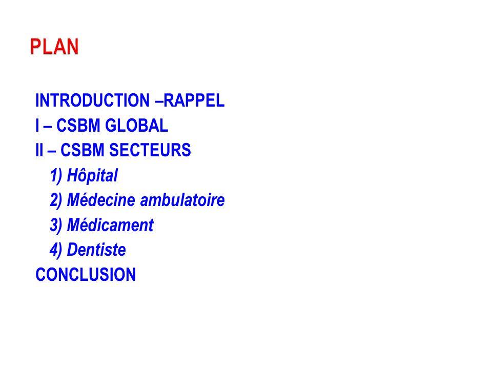 PLAN INTRODUCTION –RAPPEL I – CSBM GLOBAL II – CSBM SECTEURS 1) Hôpital 2) Médecine ambulatoire 3) Médicament 4) Dentiste CONCLUSION