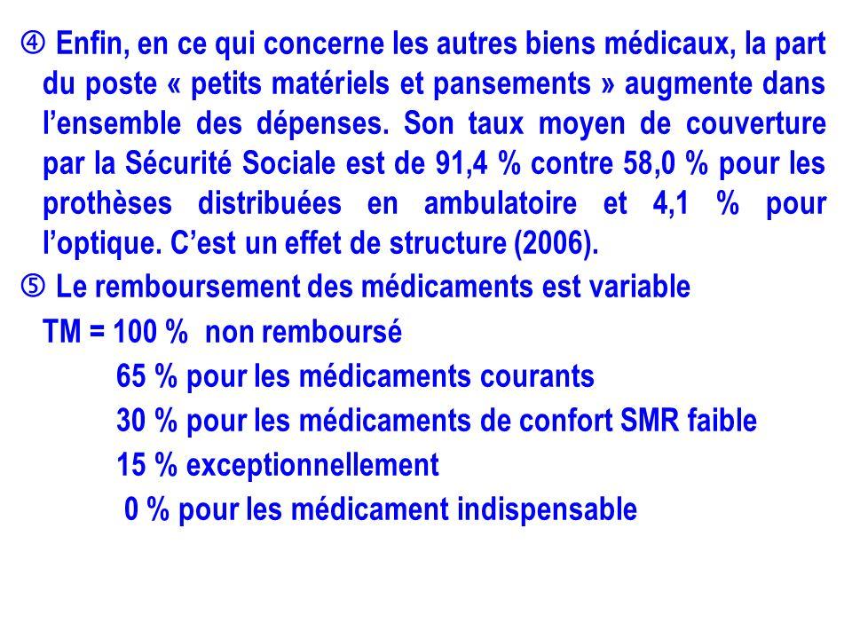  Enfin, en ce qui concerne les autres biens médicaux, la part du poste « petits matériels et pansements » augmente dans l'ensemble des dépenses.