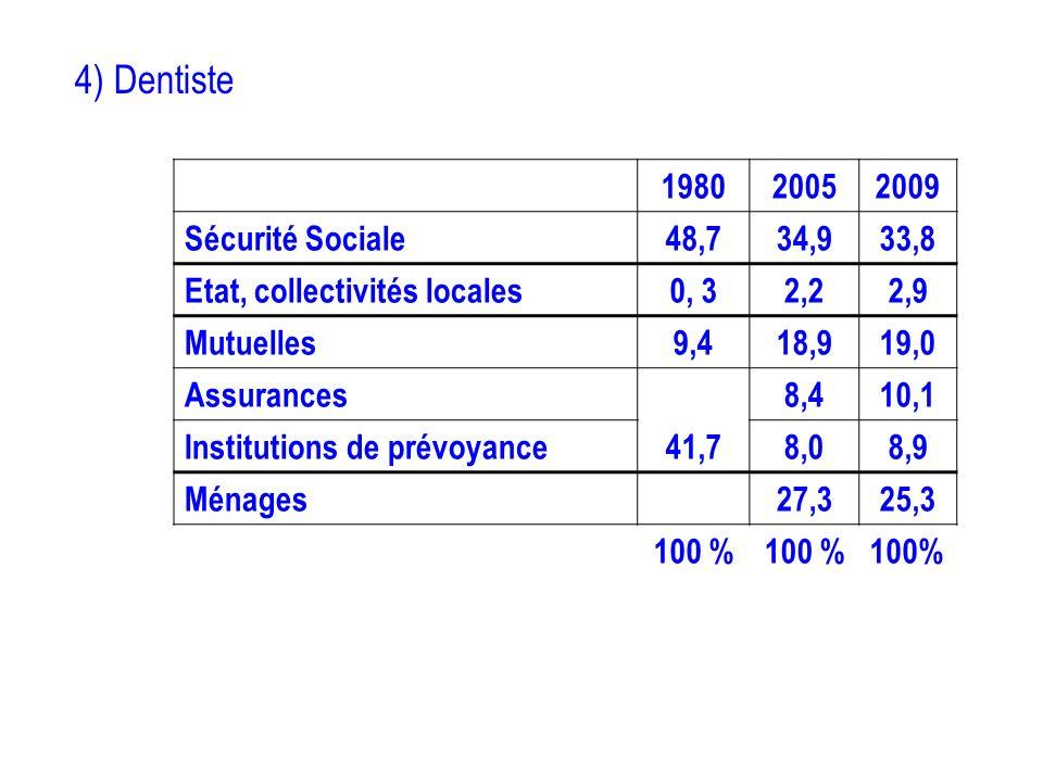 4) Dentiste 1980 2005 2009 Sécurité Sociale 48,7 34,9 33,8