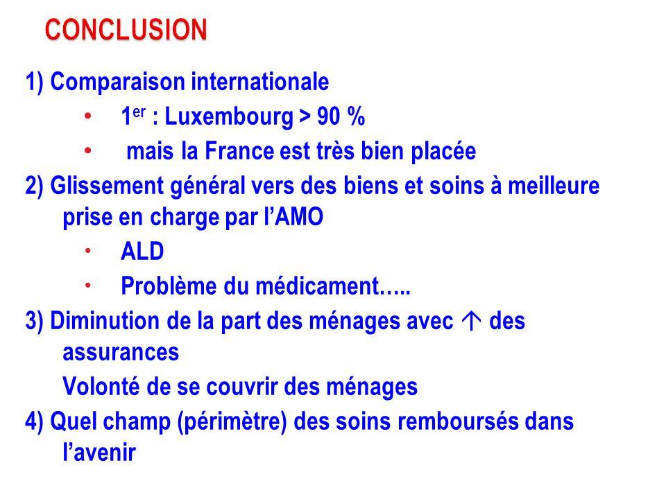 CONCLUSION 1) Comparaison internationale 1er : Luxembourg > 90 %