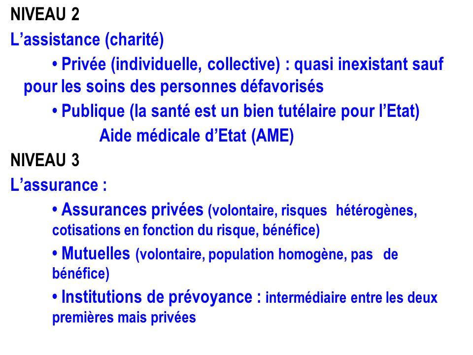NIVEAU 2 L'assistance (charité) • Privée (individuelle, collective) : quasi inexistant sauf pour les soins des personnes défavorisés • Publique (la santé est un bien tutélaire pour l'Etat) Aide médicale d'Etat (AME) NIVEAU 3 L'assurance : • Assurances privées (volontaire, risques hétérogènes, cotisations en fonction du risque, bénéfice) • Mutuelles (volontaire, population homogène, pas de bénéfice) • Institutions de prévoyance : intermédiaire entre les deux premières mais privées
