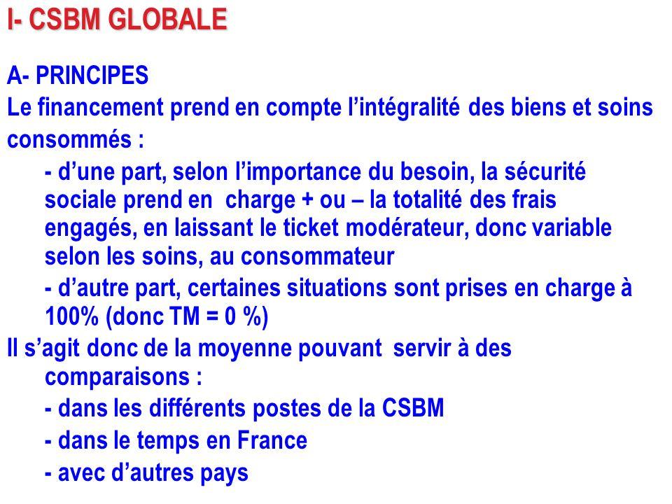 I- CSBM GLOBALE A- PRINCIPES