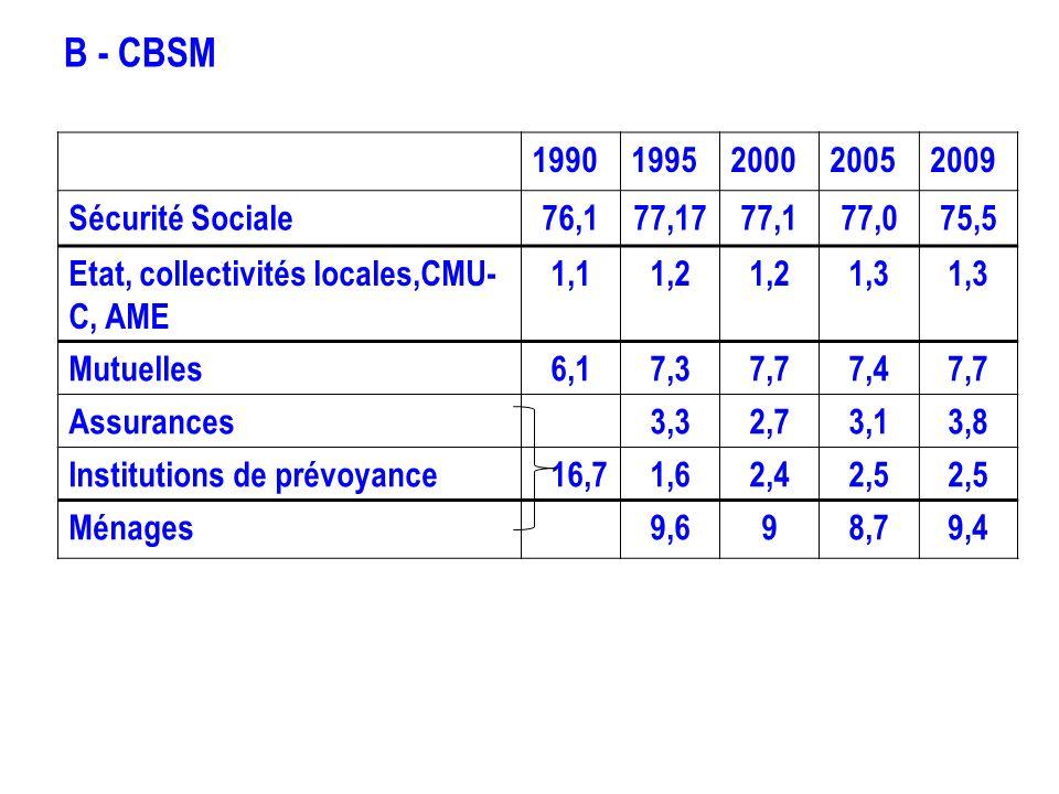 B - CBSM 1990 1995 2000 2005 2009 Sécurité Sociale 76,1 77,17 77,1