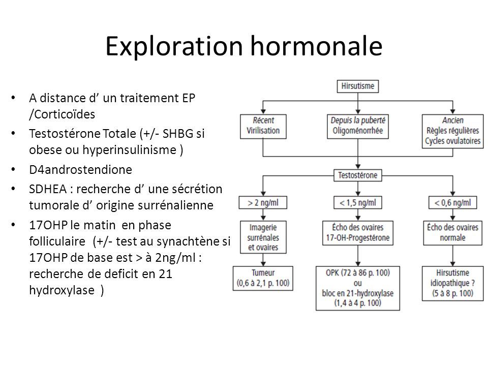 Exploration hormonale