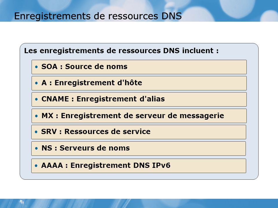 Enregistrements de ressources DNS