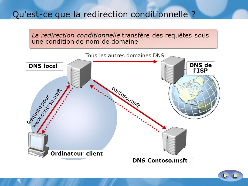 Qu est-ce que la redirection conditionnelle