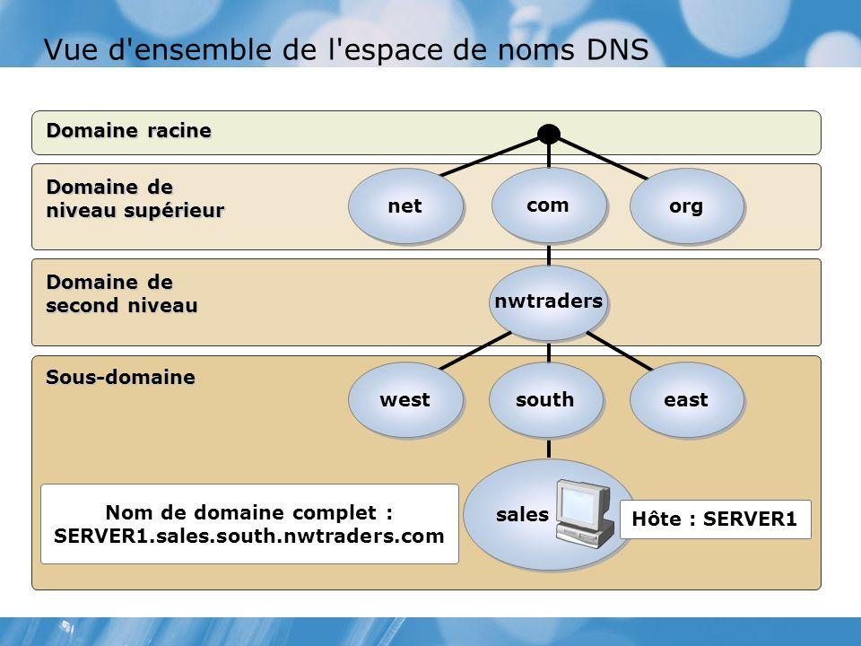 Vue d ensemble de l espace de noms DNS