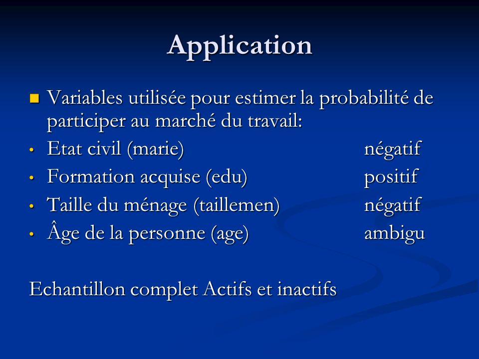 Application Variables utilisée pour estimer la probabilité de participer au marché du travail: Etat civil (marie) négatif.