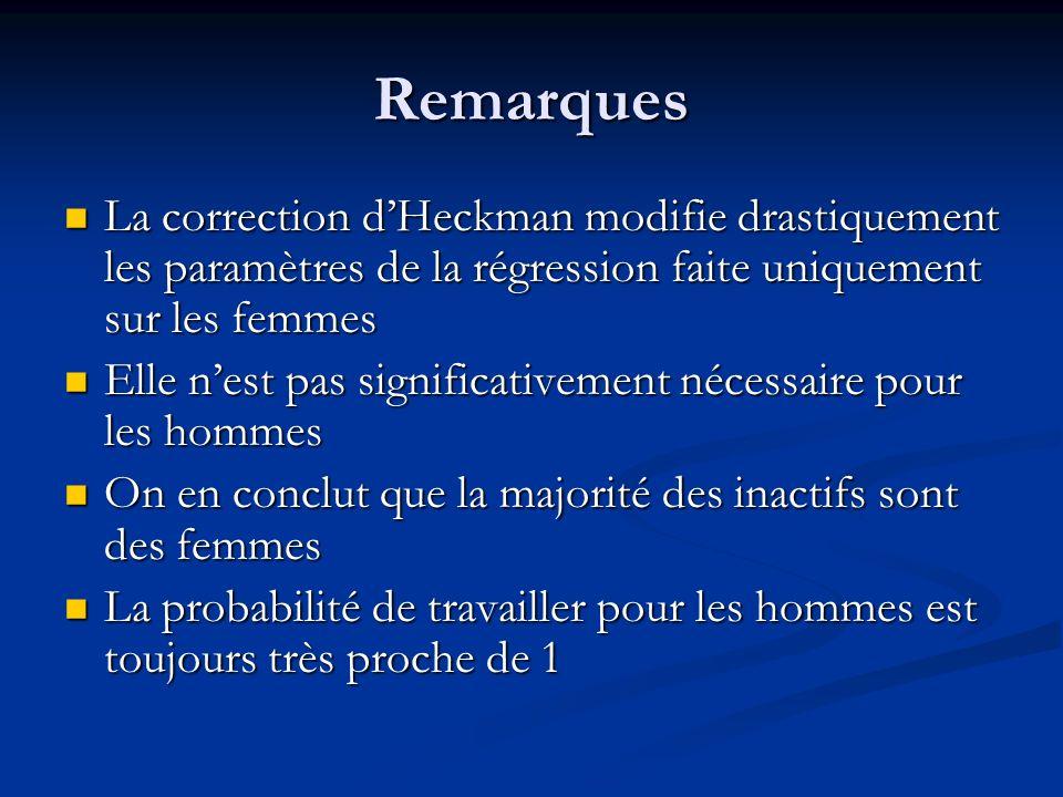 Remarques La correction d'Heckman modifie drastiquement les paramètres de la régression faite uniquement sur les femmes.