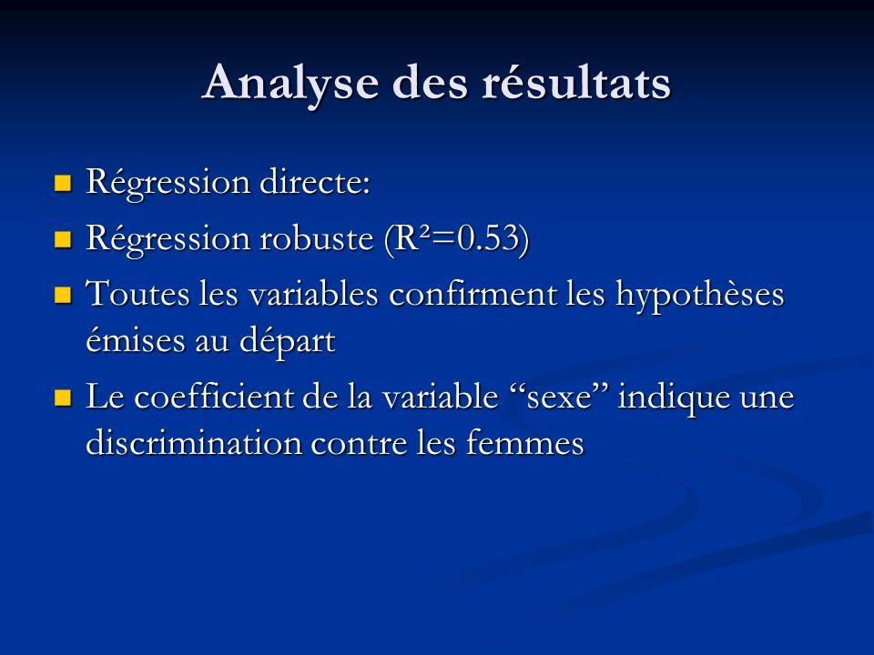 Analyse des résultats Régression directe: Régression robuste (R²=0.53)