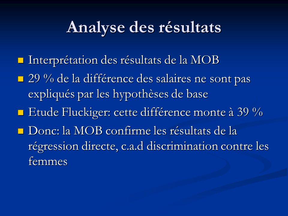 Analyse des résultats Interprétation des résultats de la MOB